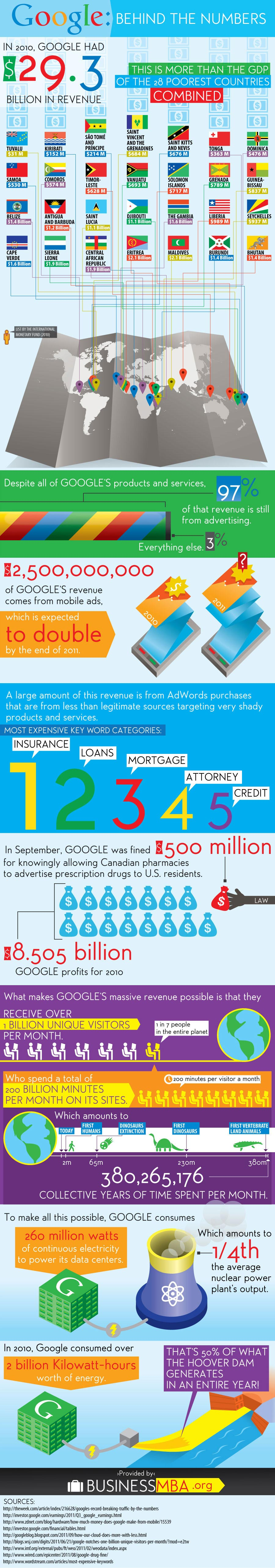 Google: Behind the Numbers – {Infographic}