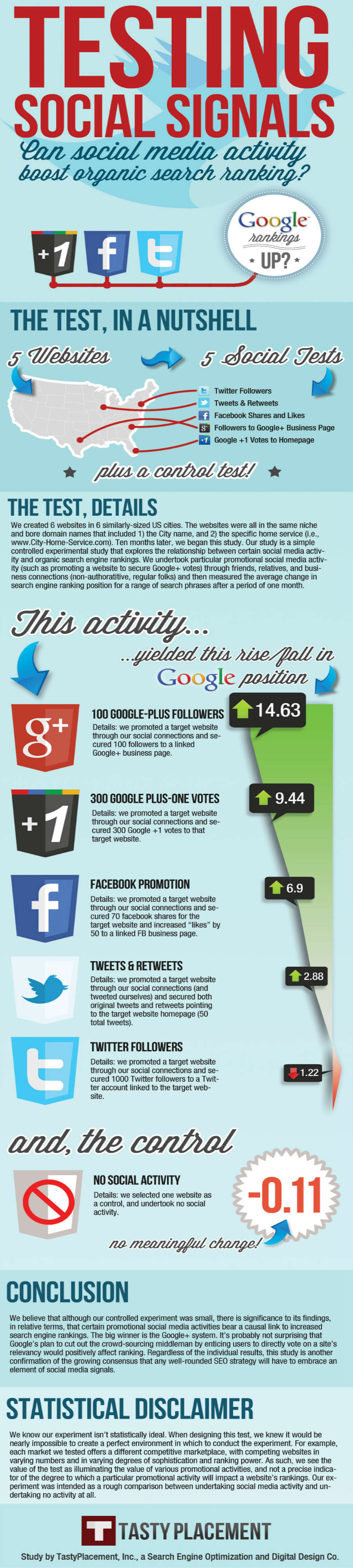 The Organic Search Benefits to Social Media {Infographic}