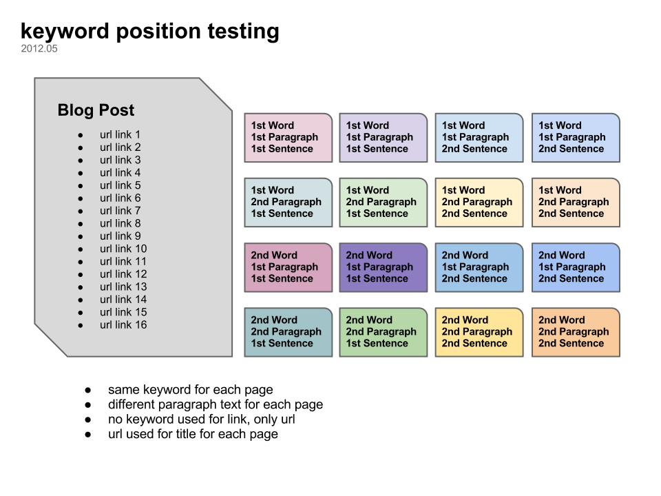 SEO Test: Does keyword position matter to Google?