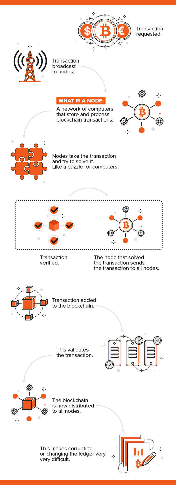 The blockchain process infographic
